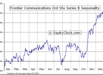 Frontier Communications Corp  (NYSE:FTR) Seasonal Chart