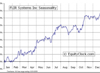 FLIR Systems, Inc.  (NASDAQ:FLIR) Seasonal Chart