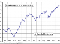 FirstEnergy Corp.  (NYSE:FE) Seasonal Chart