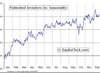 Federated Investors, Inc.  (NYSE:FII) Seasonal Chart