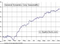 General Dynamics Corporation  (NYSE:GD) Seasonal Chart