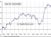 The Gap Inc.  (NYSE:GPS) Seasonal Chart