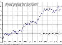Gilead Sciences, Inc.  (NASDAQ:GILD) Seasonal Chart