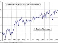 Goldman Sachs Group, Inc.  (NYSE:GS) Seasonal Chart