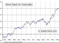 The Home Depot, Inc.  (NYSE:HD) Seasonal Chart