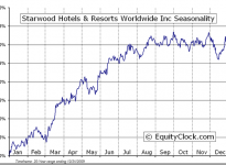 Starwood Hotels & Resorts Worldwide, Inc  (NYSE:HOT) Seasonal Chart