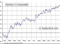 The Hershey Company  (NYSE:HSY) Seasonal Chart