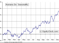 Humana Inc.  (NYSE:HUM) Seasonal Chart