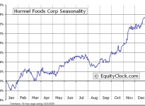 Hormel Foods Corporation  (NYSE:HRL) Seasonal Chart