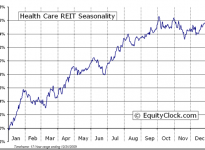 Health Care REIT, Inc.  (NYSE:HCN) Seasonal Chart