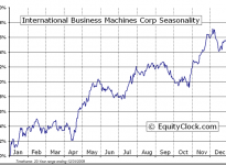 International Business Machines Corp. (NYSE:IBM) Seasonal Chart