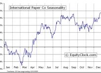 International Paper Company  (NYSE:IP) Seasonal Chart
