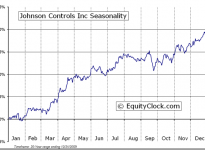 Johnson Controls, Inc.  (NYSE:JCI) Seasonal Chart