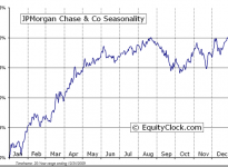 JPMorgan Chase & Co.  (NYSE:JPM) Seasonal Chart