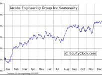 Jacobs Engineering Group Inc.  (NYSE:JEC) Seasonal Chart
