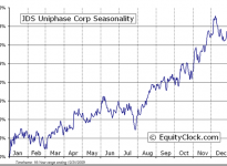 JDS Uniphase Corporation  (NASDAQ:JDSU) Seasonal Charts