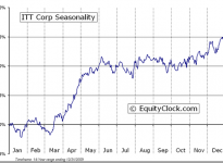 ITT Corporation  (NYSE:ITT) Seasonal Chart