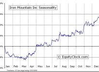 Iron Mountain Incorporated  (NYSE:IRM) Seasonal Chart