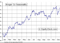 The Kroger Co.  (NYSE:KR) Seasonal Chart
