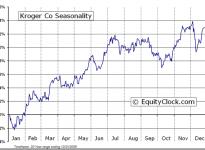 The Kroger Co.  (NYSE:KR) Seasonal Chart