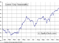 Loews Corporation  (NYSE:L) Seasonal Chart