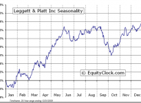 Leggett & Platt, Inc.  (NYSE:LEG) Seasonal Chart
