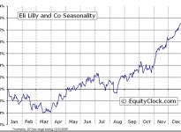 Eli Lilly & Co.  (NYSE:LLY) Seasonal Chart