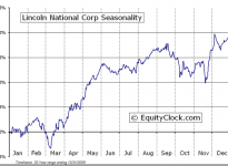 Lincoln National Corporation  (NYSE:LNC) Seasonal Chart