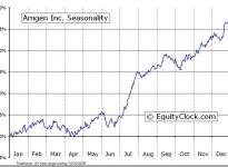 Amgen, Inc.  (NASDAQ:AMGN) Seasonal Chart