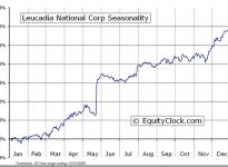 Leucadia National Corp.  (NYSE:LUK) Seasonal Chart