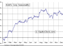 Kohl's Corporation  (NYSE:KSS) Seasonal Chart