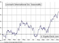 Lexmark International, Inc.  (NYSE:LXK) Seasonal Chart