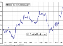 Masco Corporation  (NYSE:MAS) Seasonal Chart