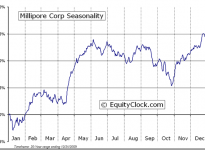 MFC Industrial Ltd.  (NYSE:MIL) Seasonal Chart