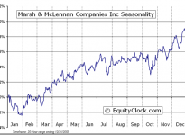 Marsh & McLennan Companies, Inc.  (NYSE:MMC) Seasonal Chart