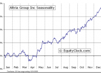Altria Group, Inc.  (NYSE:MO) Seasonal Chart