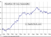 Marathon Oil Corporation  (NYSE:MRO) Seasonal Chart