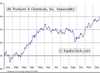 Air Products & Chemicals, Inc.  (NYSE:APD) Seasonal Chart