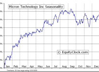Micron Technology, Inc.  (NASDAQ:MU) Seasonal Chart
