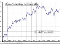 Micron Technology, Inc.  (NASDAQ:MU) Seasonal Chart