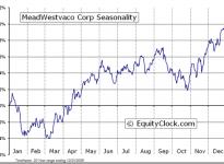 MeadWestvaco Corp.  (NYSE:MWV) Seasonal Chart