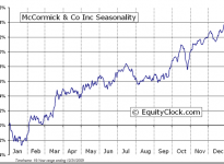 McCormick & Company, Incorporated  (NYSE:MKC) Seasonal Chart
