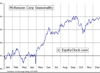 McKesson Corporation  (NYSE:MCK) Seasonal Chart