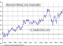 Newmont Mining Corporation  (Public, NYSE:NEM) Seasonal Chart