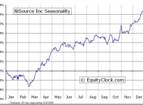 NiSource Inc.  (Public, NYSE:NI) Seasonal Chart