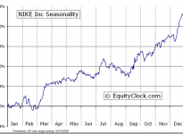 NIKE, Inc.  (NYSE:NKE) Seasonal Chart