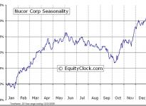 Nucor Corporation  (NYSE:NUE) Seasonal Chart