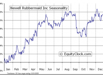 Newell Rubbermaid Inc.  (NYSE:NWL) Seasonal Chart