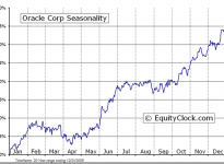 Oracle Corporation  (NASDAQ:ORCL) Seasonal Chart