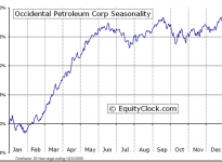 Occidental Petroleum Corporation  (NYSE:OXY) Seasonal Chart